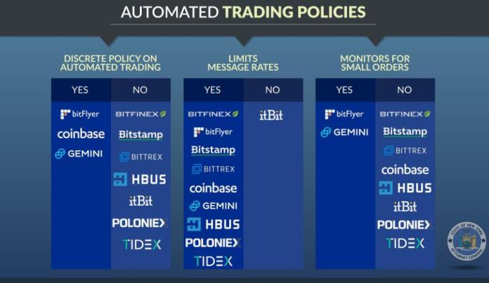 Update on Automated Trading Policies   Source: Twitter