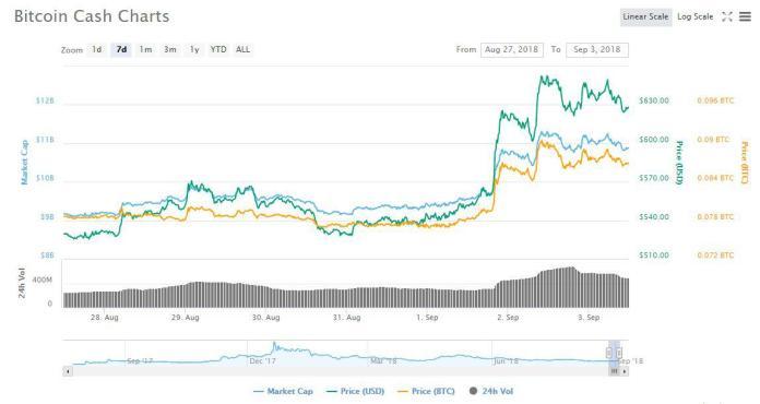 BCH 7d price chart | CoinMarketCap