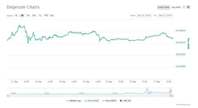 Dogecoin 7 day chart | Source: CoinMarketCap