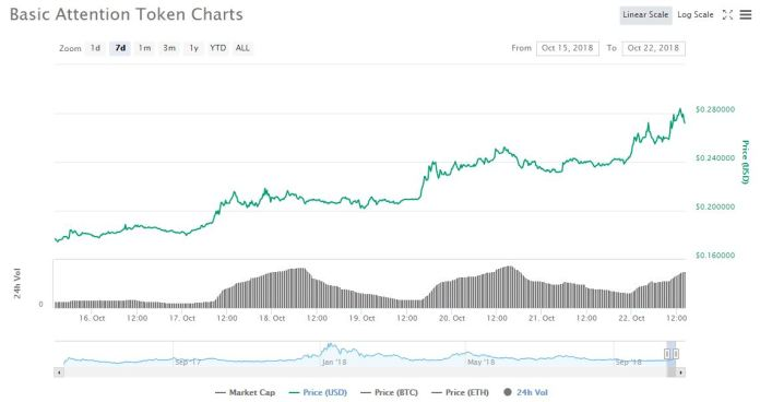 7 day price graph | Source: CoinMarketCap
