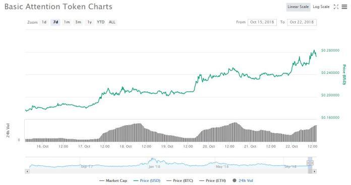 7 day price graph | Source: CoinMarketCap