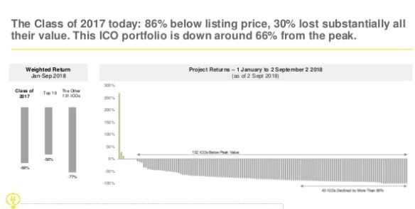 EY report on ICOs | Source: EY LinkedIn