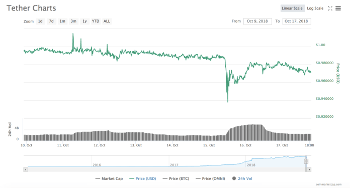 Tether price chart | Source: CoinMarketCap