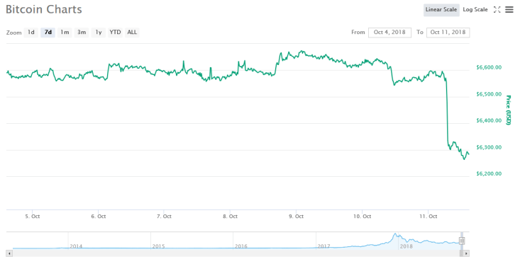 Bitcoin 7-day price graph | Source: CoinMarketCap