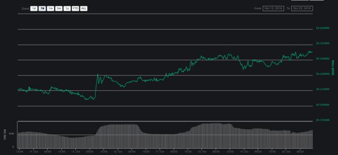 XLM 7-day price graph   Source:CoinMarketCap