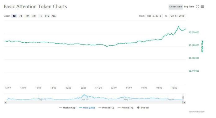 Basic Attention Token 24-hour chart | Source: CoinMarketCap