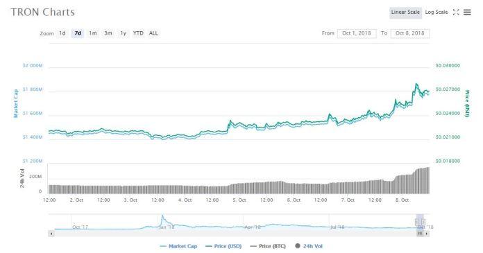 TRX 7d price chart   Source: CoinMarketCap