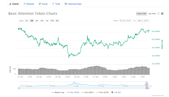 BAT 7-day chart | Source: CoinMarketCap