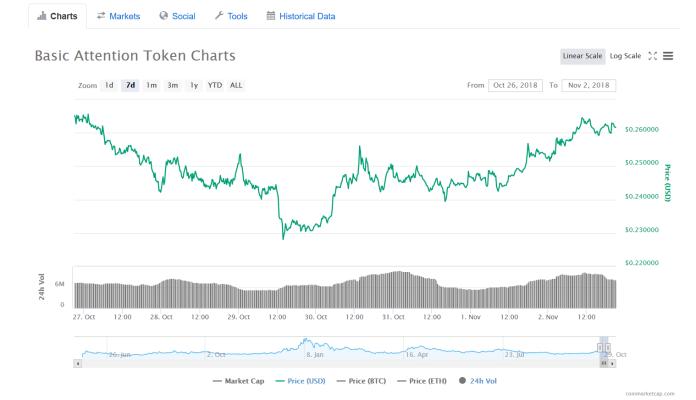 BAT 7-day chart | Source: CoinMarketCap