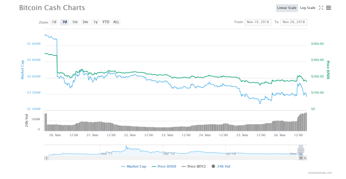 BCHABC 7 days chart | Source: CoinMarketCap