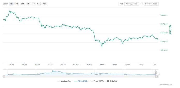 Bitcoin Cash [BCH] 24-hour chart | Source: CoinMarketCap