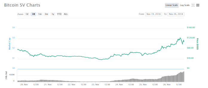 7 days chart Bitcoin SV | Source: CoinMarketCap