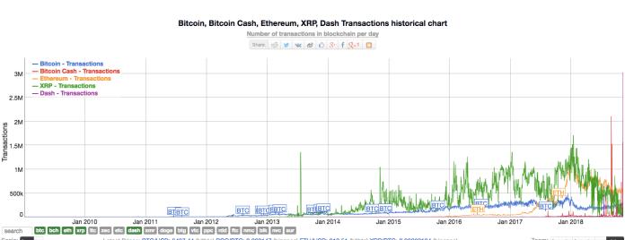 BTC, ETH, XRP. BCH, & Dash Transaction chart | Source: Bitinfocharts