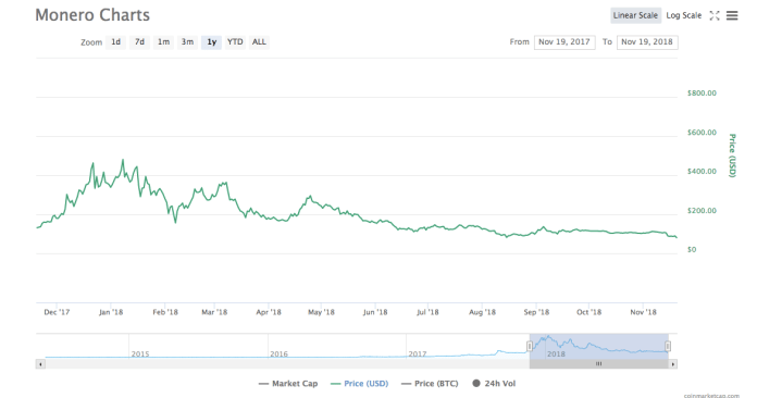 Monero [XMR] price chart | Source: CoinMarketCap
