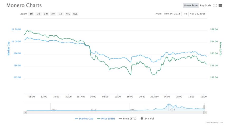 Monero [XMR] price chart | Source: CoinMarketCap