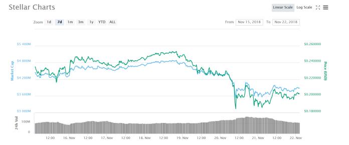 XLM 7 days chart | Source: CoinMarketCap