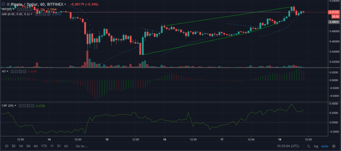 XRP 1 hour chart | Source: TradingView