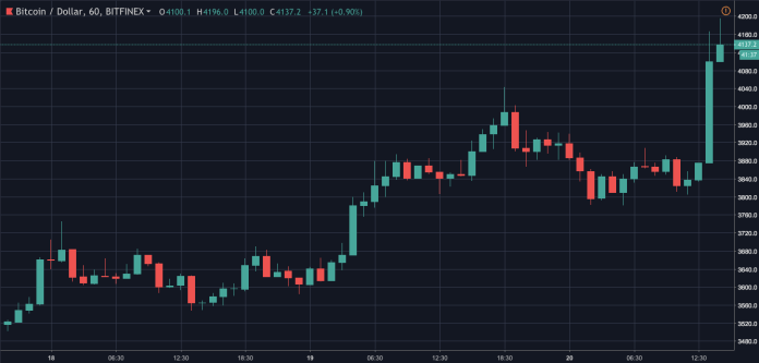 Bitcoin one-hour price chart   Source: Trading View