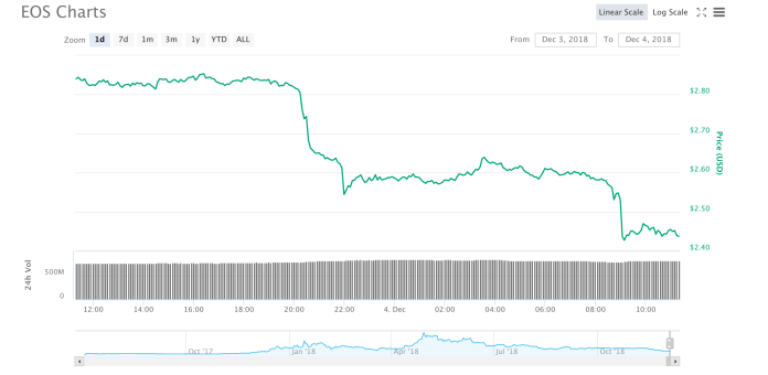 EOS 24-hour chart | Source: CoinMarketCap