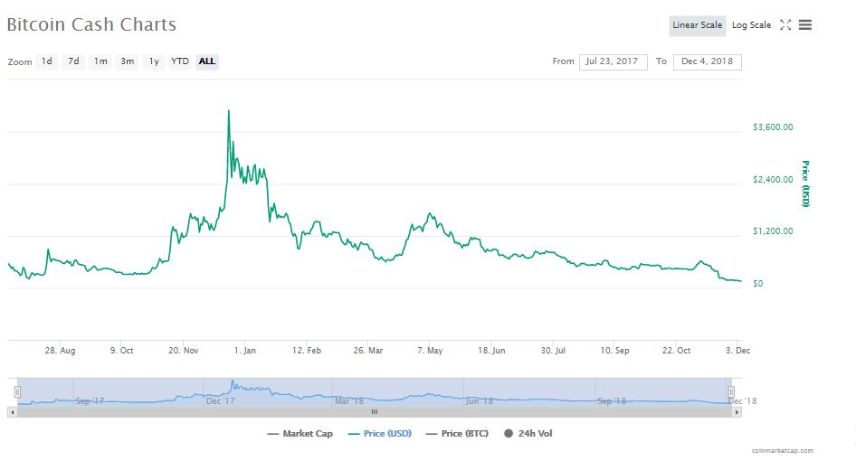 Bitcoin Cash 24-hour chart   Source: CoinMarketCap