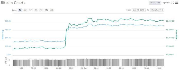 Bitcoin 1-day price graph   Source: CoinMarketCap