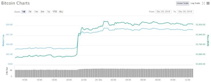 Bitcoin 1-day price graph | Source: CoinMarketCap