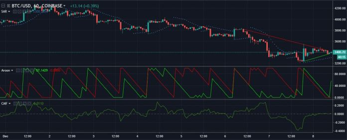 BTCUSD 1-hour candlesticks | Source: tradingview