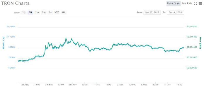 TRX 7-day price chart   Source: coinmarketcap