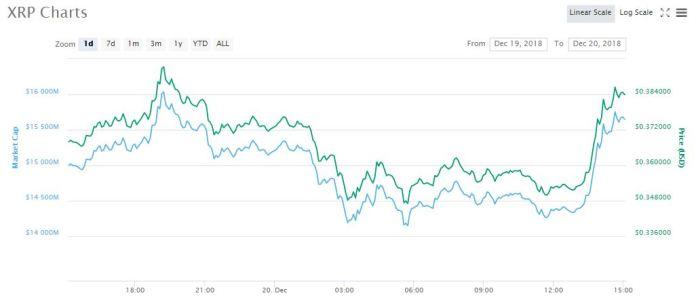 XRP 1-day chart | Source: CoinMarketCap