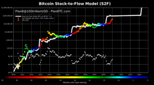 Why the previous Bitcoin top is shrinking on price charts