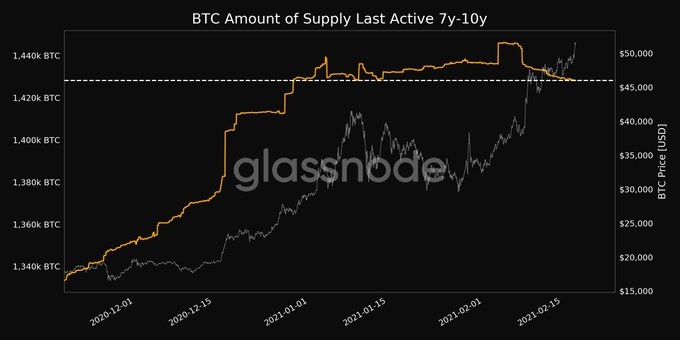 Bitcoin's active supply is dropping, another ATH?