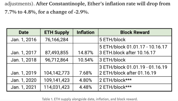 Ethereum inflation rate drop   Source: ConsenSys