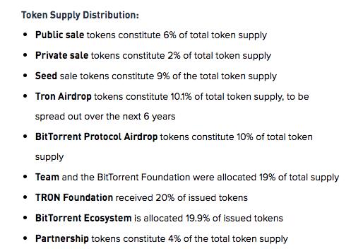 Token Distribution | Source: Binance Research