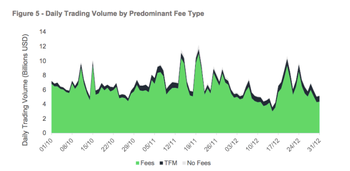 Daily Trading Volume by Predominant Fee Type | Source: CryptoCompare