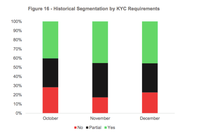 Historical Segmentation by KYC Requirements | Source: CryptoCompare