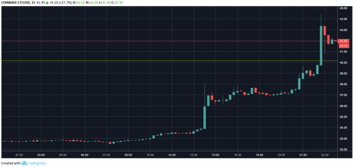 Litecoin price chart | Source: Trading View