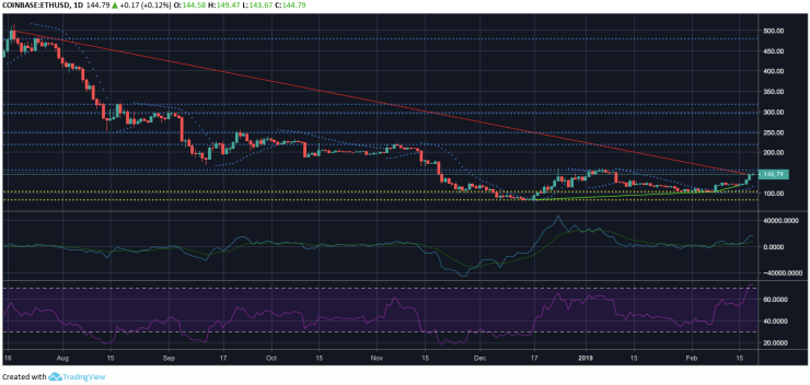 Ethereum one-day price analysis | Source: Trading View