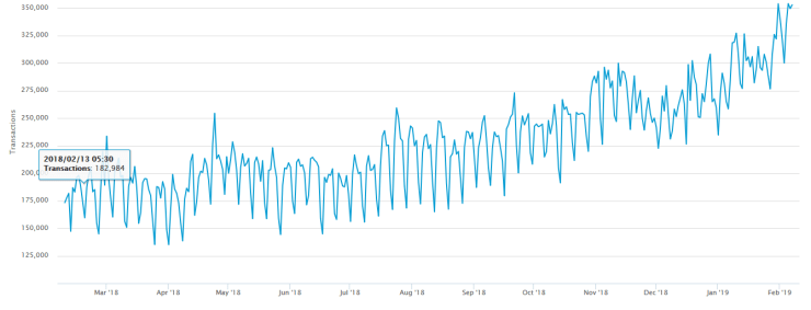 Transactions per day | Source: Blockchain