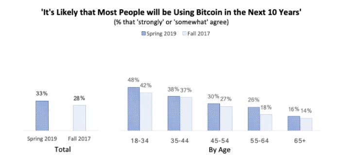 Source: Spencer Bogart | Blockchain Capital