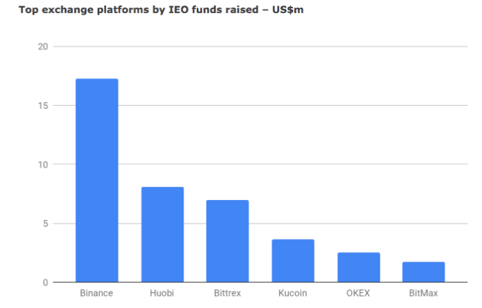Top exchange platforms by IEO funds raised | Source: BitMEX Research
