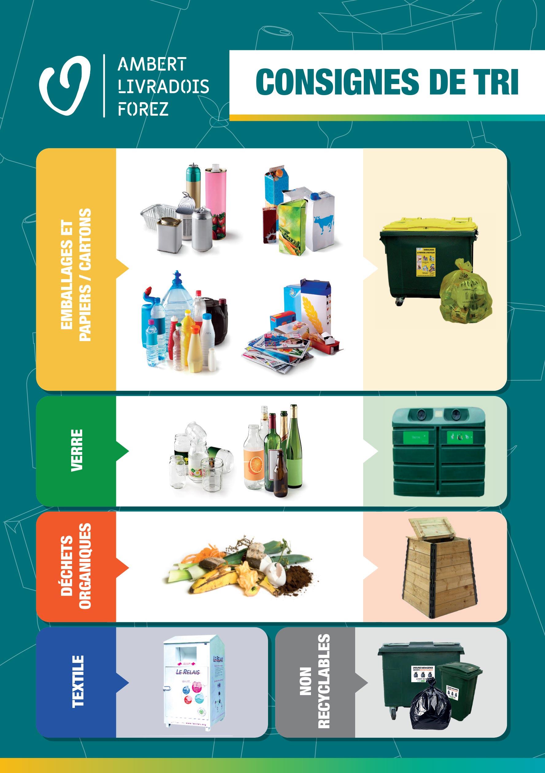 Tri Selectif Couleur Des Poubelles : selectif, couleur, poubelles, Sélectif, Ambert, Livradois, Forez, Communauté, Communes