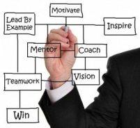 Coach Diagram