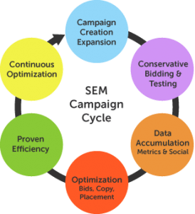SEM Campaign Cycle