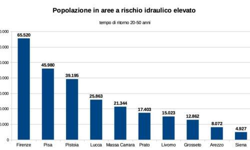 Il rischio alluvioni nei comuni della Toscana
