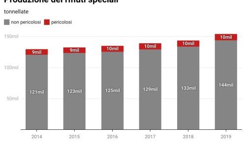 I rifiuti speciali prodotti nel 2019 ed il confronto con i cinque anni precedenti