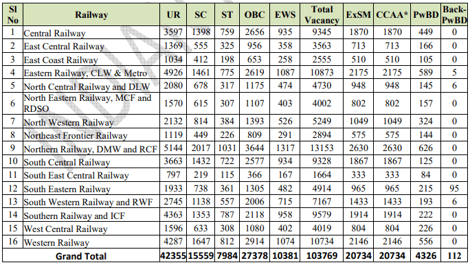 DETAILS OF VACANCIES AT A GLANCE Railway wise summary of vacancies for various posts are furnished below for immediate reference.