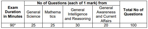 rrc recruitment exam pattern