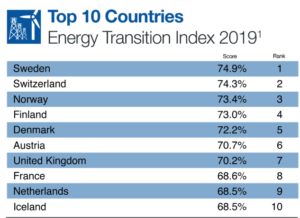 Energy transtion index 2019