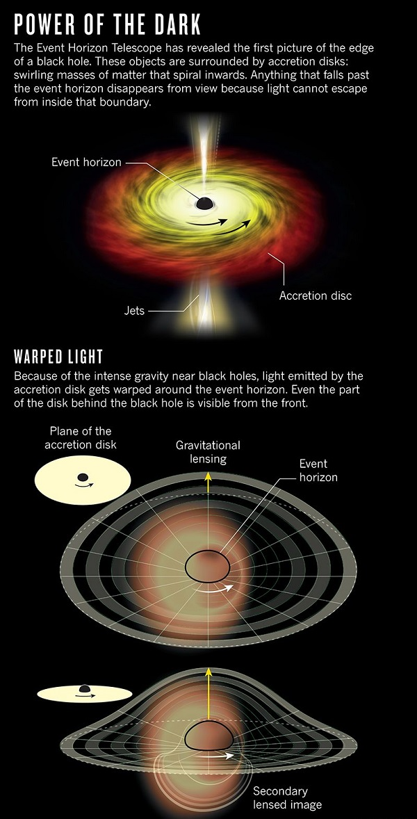 First ever Black hole image released : Know More About Black Hole