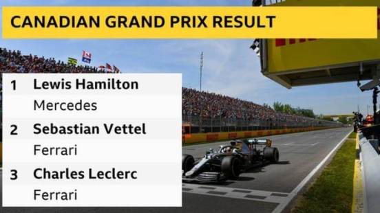 F1: Hamilton wins Canadian GP after penalty denies Vettel